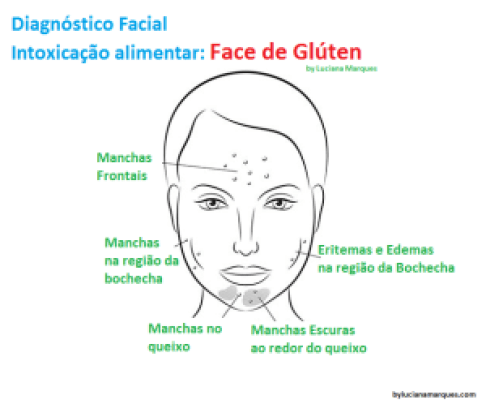 diagnostico cara de glutem