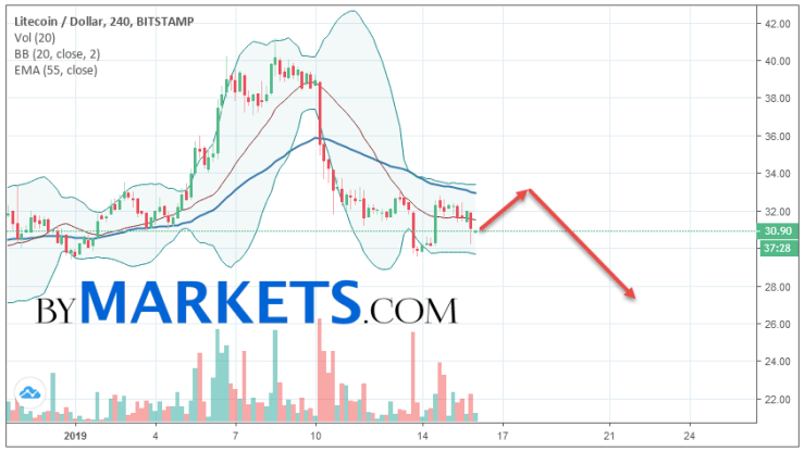 Litecoin (LTC/USD) forecast and analysis on January 17, 2019