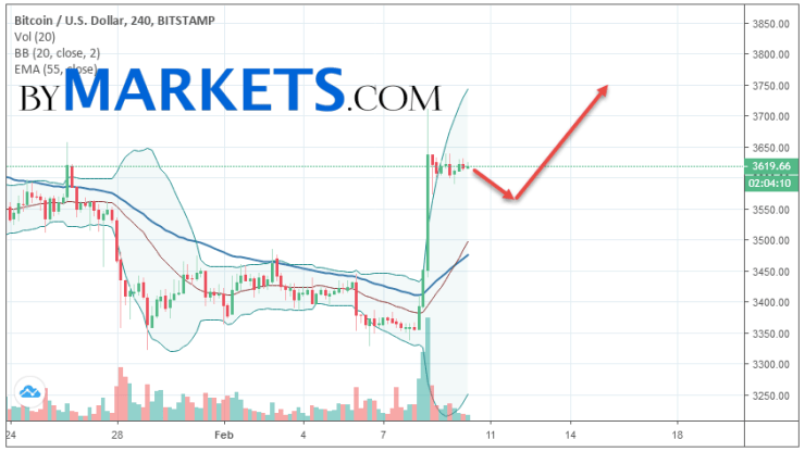 Bitcoin (BTC/USD) forecast and analysis on February 11, 2019Bitcoin (BTC/USD) forecast and analysis on February 11, 2019
