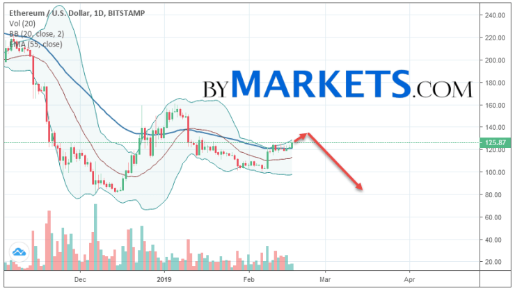 Ethereum (ETH/USD) weekly forecast on February 18 — 24, 2019