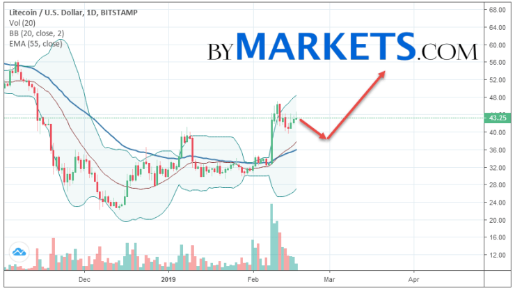 Litecoin (LTC/USD) weekly forecast on February 18 — 24, 2019