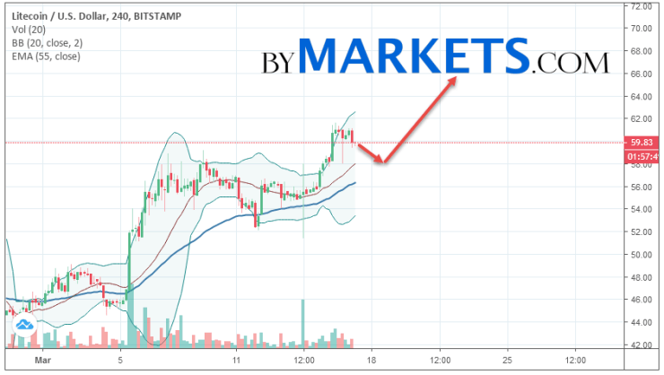 Litecoin (LTC/USD) forecast and analysis on March 18, 2019