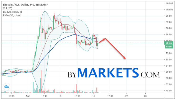 Litecoin (LTC/USD) forecast and analysis on April 17, 2019