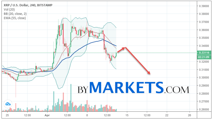 Ripple (XRP/USD) forecast and analysis on April 14, 2019