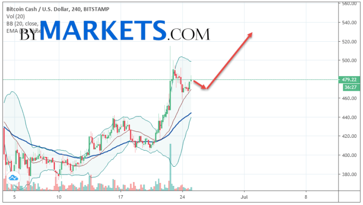 Bitcoin Cash (BCH/USD) forecast and analysis on June 26, 2019