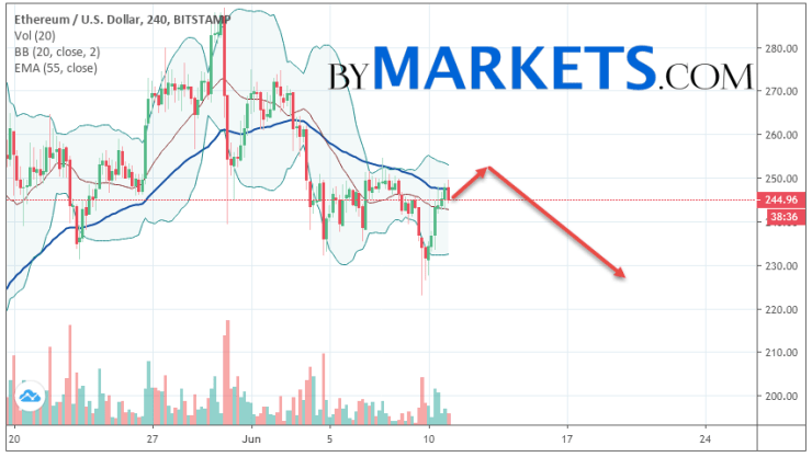 Ethereum (ETH/USD) forecast and analysis on June 12, 2019