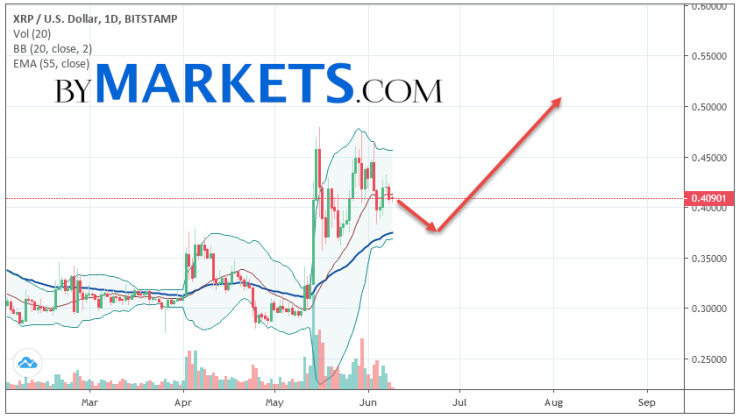 Ripple (XRP/USD) weekly forecast on June 10 — 16, 2019