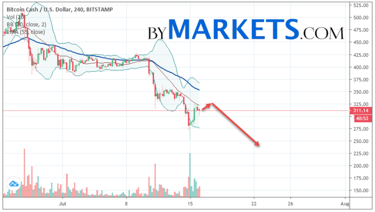 Bitcoin Cash (BCH/USD) forecast and analysis on July 17, 2019