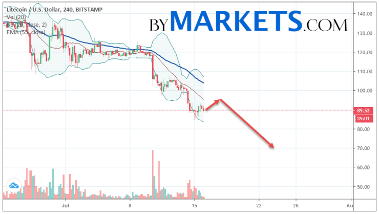 Litecoin (LTC/USD) forecast and analysis on July 17, 2019
