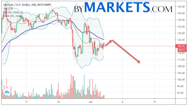 Litecoin (LTC/USD) forecast and analysis on July 5, 2019