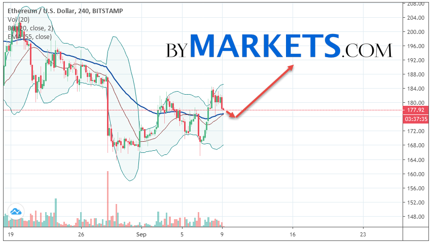Ethereum (ETH/USD) forecast and analysis on September 10, 2019