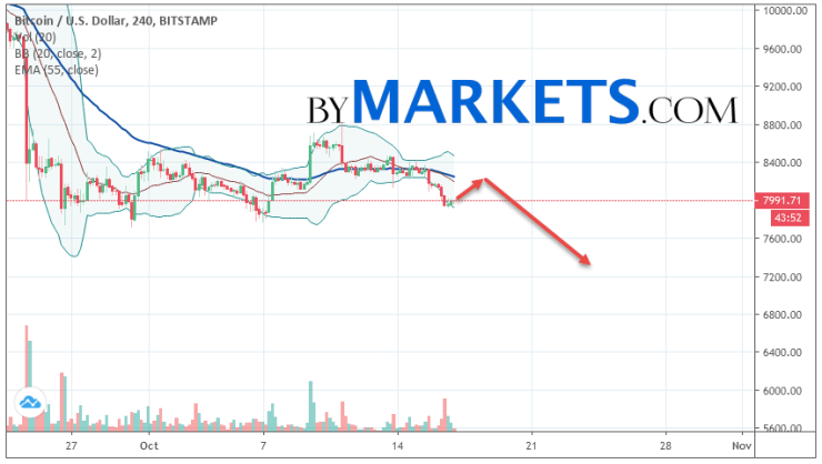 Bitcoin (BTC/USD) forecast and analysis on October 18, 2019