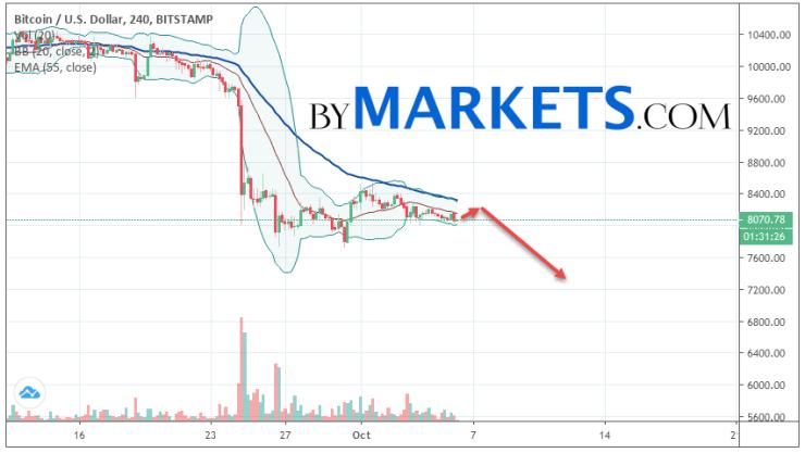 Bitcoin (BTC/USD) forecast and analysis on October 7, 2019