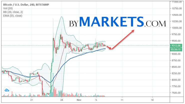 Bitcoin (BTC/USD) forecast and analysis on November 8, 2019