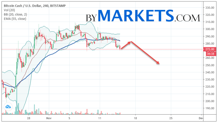 Bitcoin Cash (BCH/USD) forecast and analysis on November 16, 2019