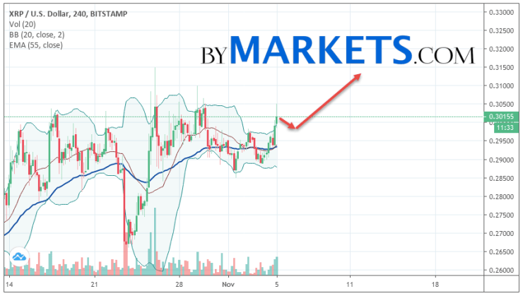 Ripple (XRP/USD) forecast and analysis on November 6, 2019