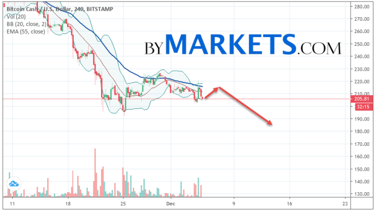 Bitcoin Cash (BCH/USD) forecast and analysis on December 6, 2019