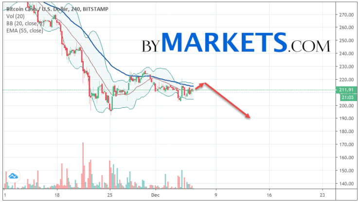 Bitcoin Cash (BCH/USD) forecast and analysis on December 7, 2019