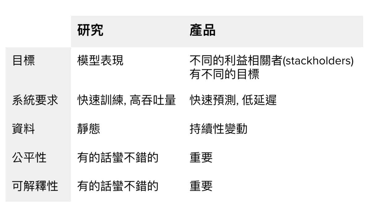 cs329s/課程01/了解機器學習產品-1