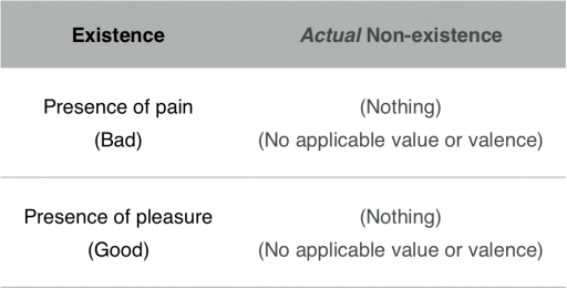 An table comparing existence and actual non-existence.