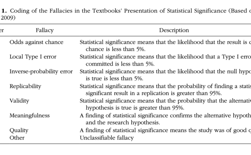 The meaning of 'statistical significance' and of p-values