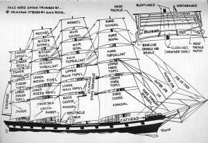 sailing terms | Byrdwords' Blog