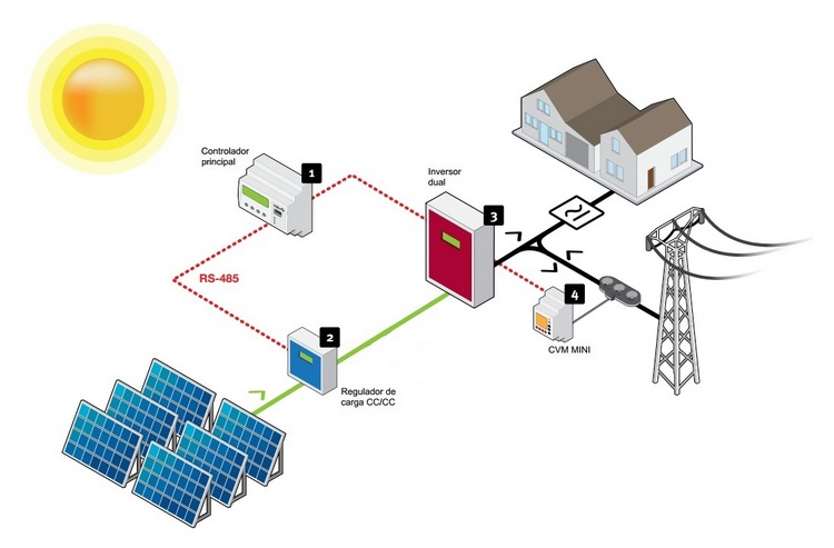 Esquema de instalación fotovoltaica conectada a la red