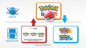 Podremos disponer de nuestros pokémons en la nueva entrega gracias al Banco Pokémon.