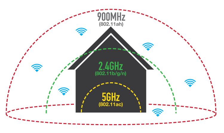 alcance protocolos WiFi