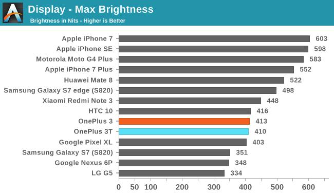 Brillo máximo smartphones