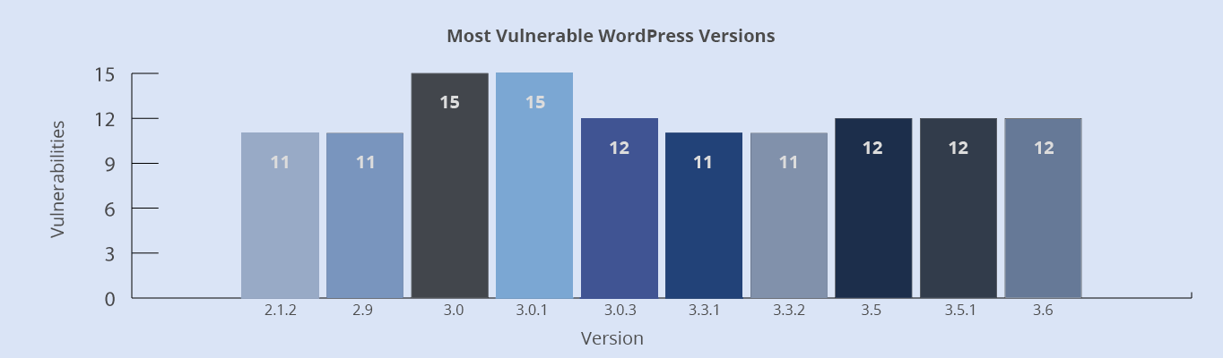 Vulnerabilities found in versions 2.2.1, 2.9, 3.3.1 and 3.3.2 were 11. The amount found in versions 3.0.3, 3.5, 3.5.1 and 3.6 was 12. Finally, the vulnerabilities found in versions 3.0 and 3.0.1 were 15.