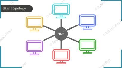 Star Network Diagram