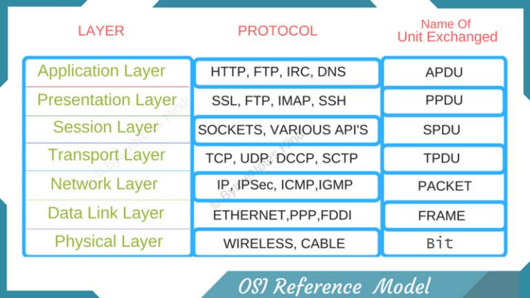 OSI Model Protocol