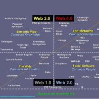 Du web 1.0 au web 4.0
