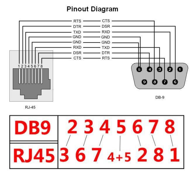 diagram wiring diagram rj45 to db9 full version hd quality