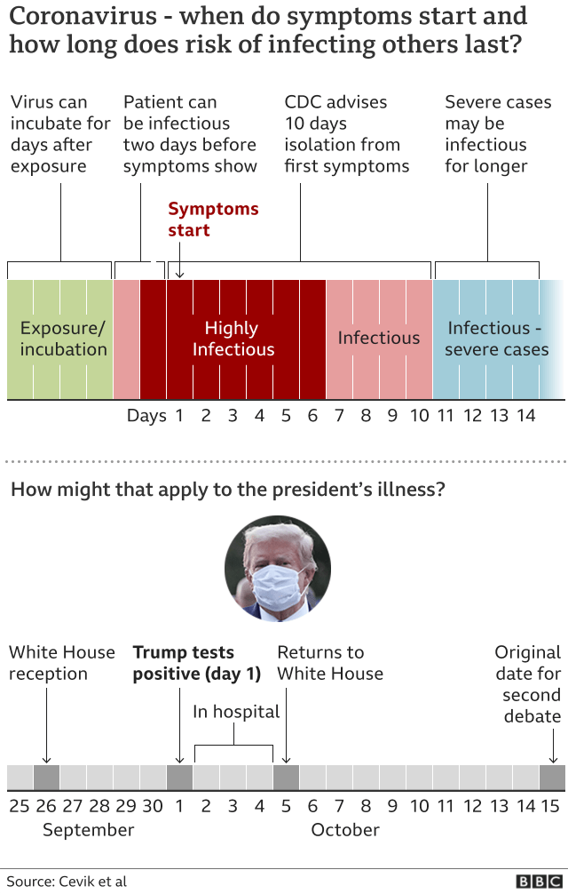 Graphic showing the timeline of infectiousness and the timeline of Mr Trump's illness