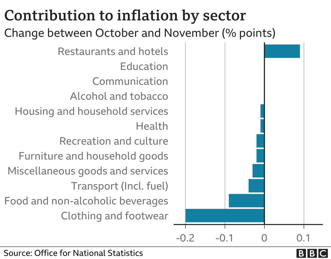 Inflation by sector