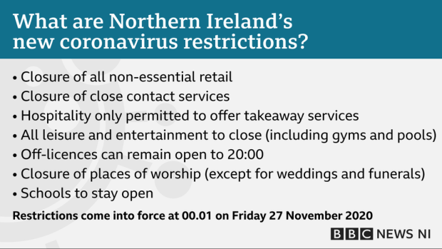 A graphic that reads: What are Northern Ireland's new coronavirus restrictions? Closure of all non-essential retail; Closure of close-contact services; Hospitality only permitted to offer takeaway services; All leisure and entertainment to close (including gyms and pools); Off-licences can remain open to 20:00; Closure of places of worship (except for weddings and funerals); Schools to stay open. Restrictions come into force at 00:01 on Friday 27 November 2020