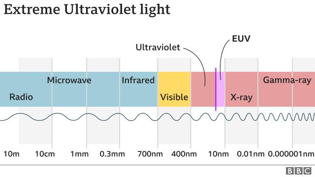 Light wavelengths graphic