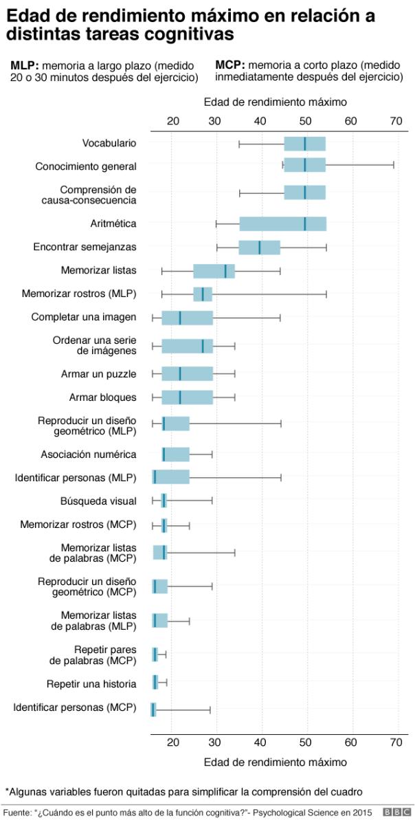 Gráfico de edad de rendimiento máximo según tareas cognitivas.