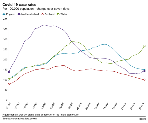Graph of case rates