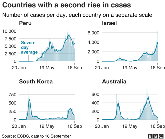 The graph shows countries that saw a second increase in cases such as Peru, Israel, South Korea and Australia