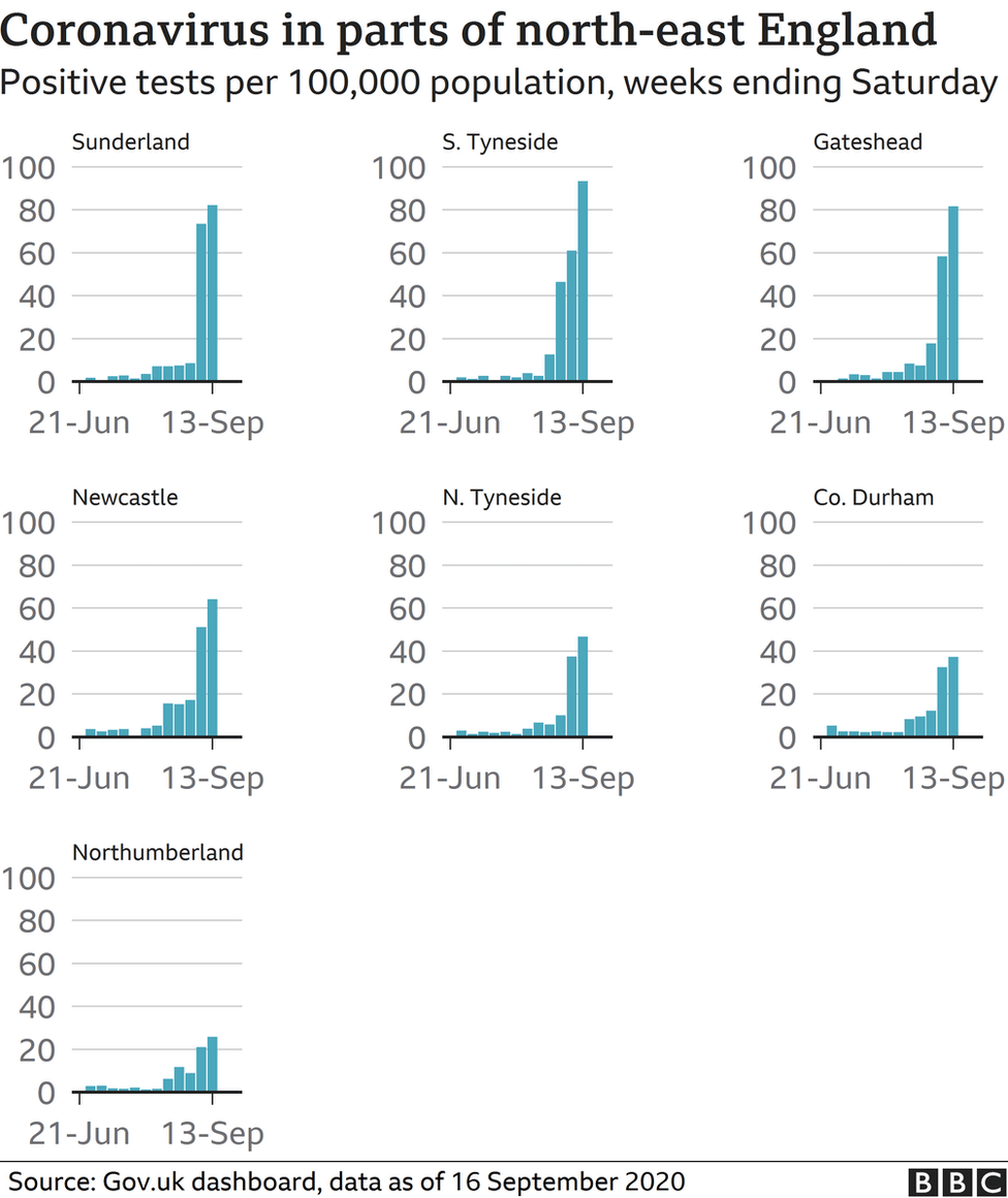 Set of bar charts showing Coronavirus cases in the north-east of England