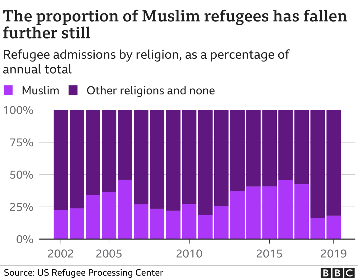 The proportion of Muslim refugees has fallen further still