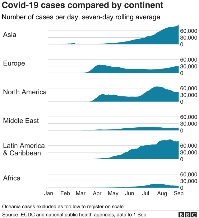 Chart showing Covid-19 cases compared by continent. Updated 2 Sep.