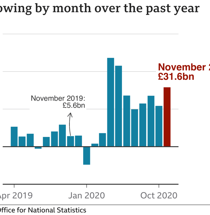 Borrowing by month