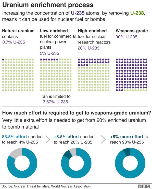 Uranium enrichment process chart