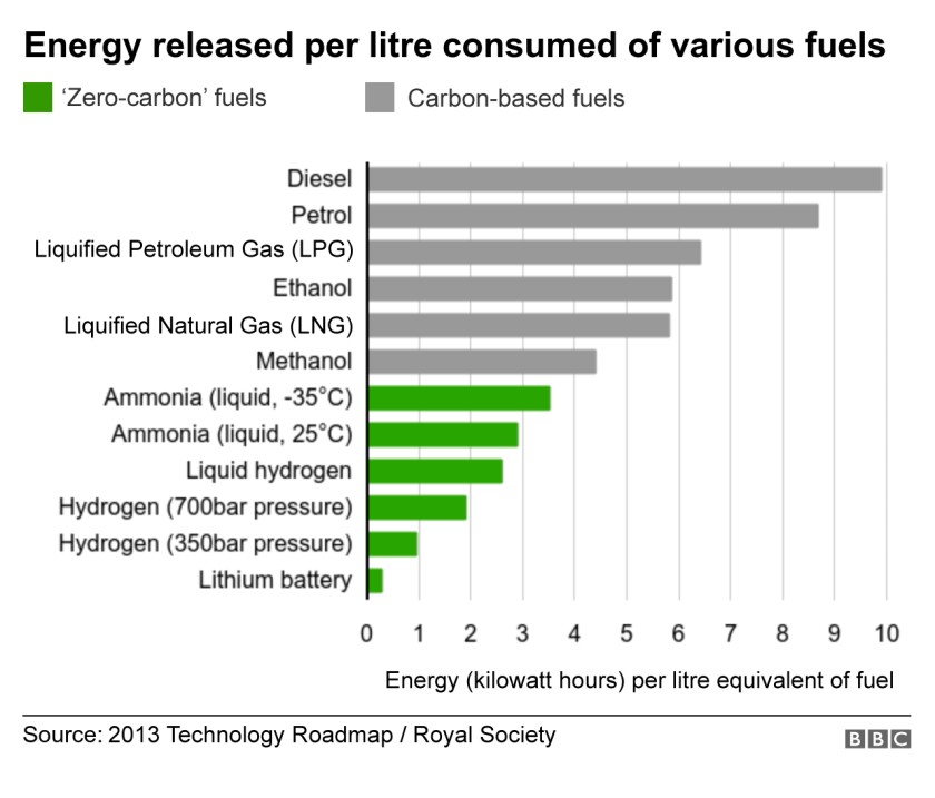 Graph of energy released per litre consumed of various fuels