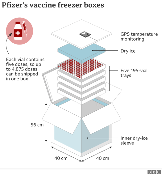 Infographic showing the special Pfizer freezer boxes