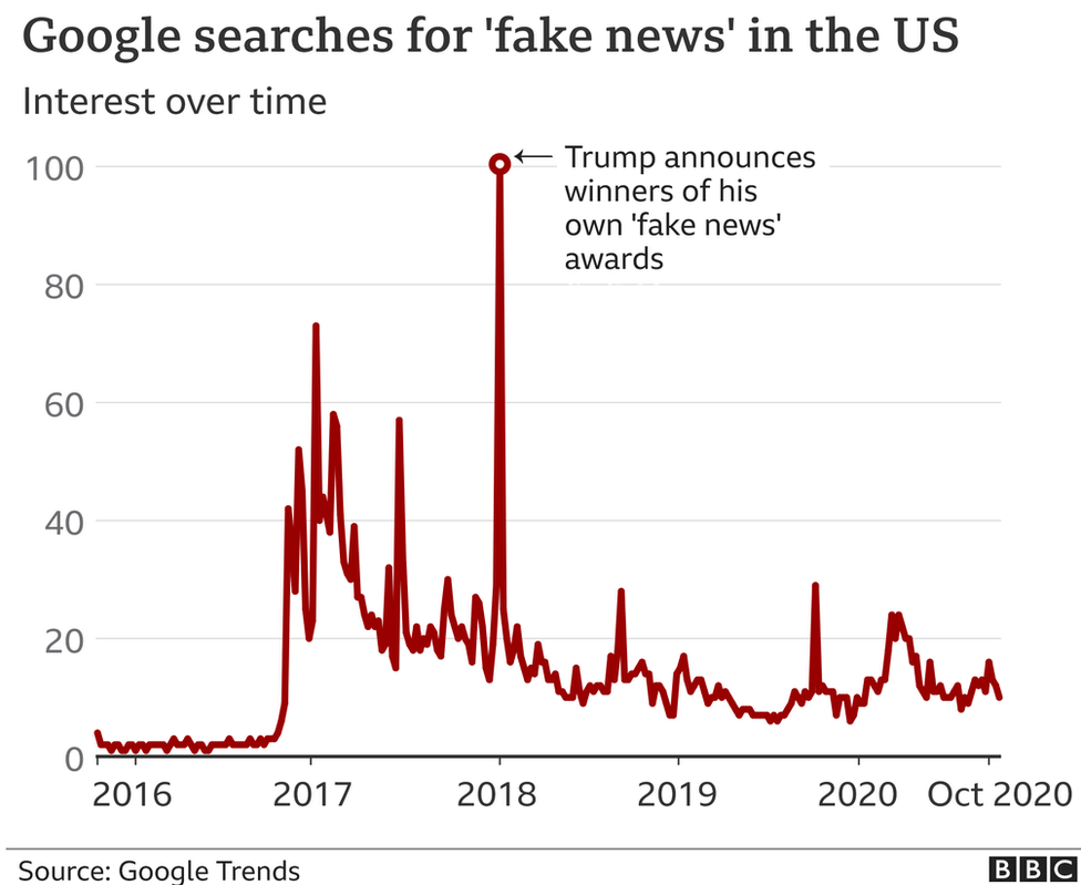A BBC graphic charting Google searches for the words 'fake news' over time